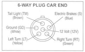 trailer wiring diagrams johnson trailer co 7 Way Round Trailer Connector Wiring Diagram 6 way plug car end 7 way round trailer plug wiring diagram