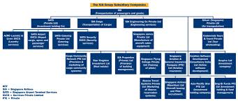 British Airways Organisational Chart Edition 7 People In Organisations Business Case Studies