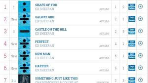 Uk Singles Chart New Uk Singles Chart Rules To Stop Ed Sheeran Effect Ents