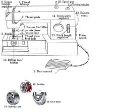 Sewing Machine Part