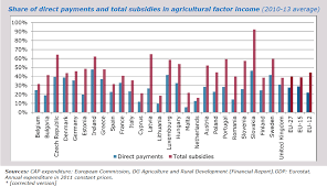 The Dependence Of Eu Farm Income On Public Support Cap Reform