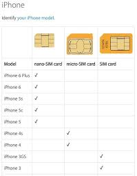 Sim Size Chart Sim Card Sizes Datago