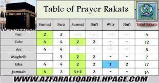 Namaz Rakat Chart Pdf Pesquisa Google Sunnah Prayers