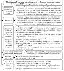Тема Мониторинг аудит и контроль в контрактной системе Тема  На региональном и муниципальном уровне его осуществляют органы исполнительной власти субъектов РФ по регулированию контрактной системы в сфере закупок