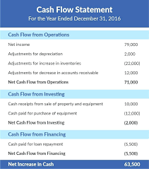 format of cash flow statements template sample cash flow statement template projection pertaining