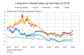 Long Term Interest Rates Up From Low Of 2016 Bank Of
