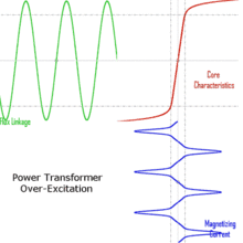 electrical transformer diagram. Power Transformer Over-excitation Condition Caused By Decreased Frequency; Flux (green), Iron Core\u0027s Magnetic Characteristics (red) And Magnetizing Current Electrical Diagram S