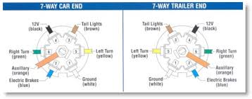 brake turn light problem assuming the tow vehicle socket works as it should work your way from the coupler back to the lights i am betting that there is a spot where the green
