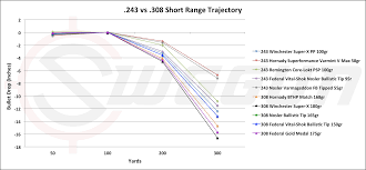 Bullet Trajectory Chart 270 Win Rational 358 Winchester Ballistics Chart Ballistics Chart