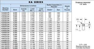 Ka020aro Faa Ball Roller Bearing An Engineering Product