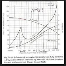 52100 Tempering Chart Initial Toughness Vs Higher Temper Bladeforums Com