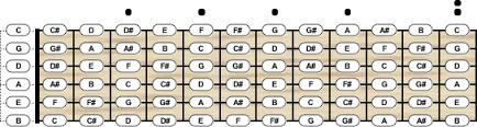 5 String Bass Chord Chart Bass Guitar Tuning Chord Scale Generator
