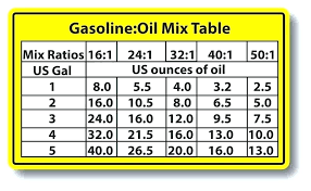 50 1 Oil Mixture Chart In Litres Gas Oil Ratio Calculator Litres Well Production Mix Chart 1