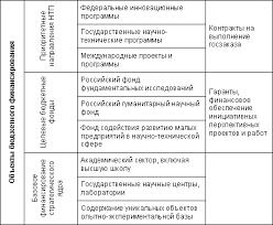 Источники финансирования науки и инновационной деятельности  В самом общем виде существующая система бюджетного финансирования инновационной сферы представлена ниже