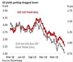 Ex Currency Chart Trade Tensions Matter More Than Us Currency Report How Low