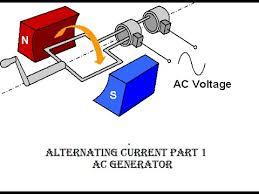 alternating current animation. alternating current animation