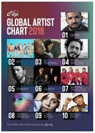 Global Album Chart Bts 2nd Place With Global Artist Chart 2018 Selected By