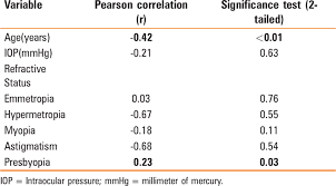 Central Corneal Thickness Measurement Of Non Glaucomatous