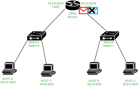 Ip Address Configuration Chart Packet Flow In Different Network Geeksforgeeks