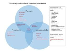 Jamestown And Plymouth Comparison Chart Plymouth And Jamestown Venn Diagram Jasonkellyphoto Co