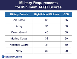 Army Afqt Score Chart Military Requirements For Minimum Afqt Scores Minimum Afqt