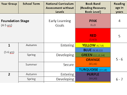 Book Bands Comparison Chart