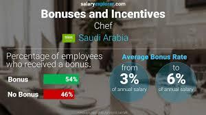chef average salary in saudi arabia