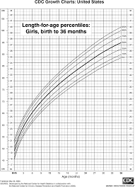 Birth Length Chart Length Chart For Girls Birth To 36 Months