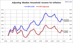 66 Precise Median Household Income Chart