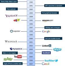 Timeline Milestones Visual Timeline Of Internet Milestones Digital Cio