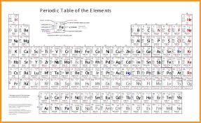 Periodic Table of Elements [Dynamic] | Download User friendly ...