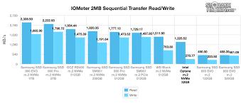 Intel Optane Memory Review Storagereview Com Storage Reviews