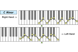 Piano Scale Finger Chart Two Octave Piano Technique Fingering Charts 12 Natural Minor Scales