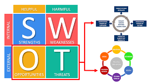 I'm quite sure i will learn many new stuff right here! Swot Analysis And Tows Matrix Explained With Examples B2u