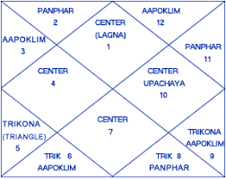 Vedic Astrology 1 Jai Guru Dev