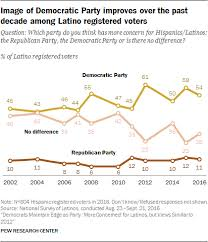 Latinos And The American Political Parties Pew Research Center