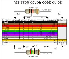 Resistors Diodes W0zzt