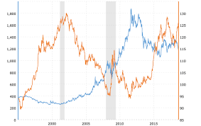 Gold Price Interactive Chart Gold And U S Dollar Buffett Trump Nothing Has Changed