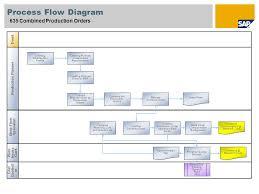 Sap Sd Process Flow Chart Www Bedowntowndaytona Com