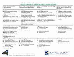 bnma about us workforce development industrial electrician skills matrix