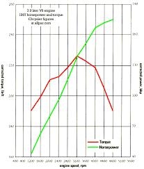 similiar dakota diagram keywords dakota 3 9 firing order diagram likewise dodge dakota fuse box diagram