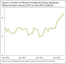 immigrant population hits record million in second quarter of mexican immigrants