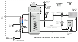 title 1 6 system d heat bank thermal stores operate the standard sealed y plan layout using a motorised valve s to divert the boiler flow to either the