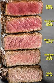 Bacon Doneness Chart The Steak Degree Of Doneness Chart Picture Ny Post In
