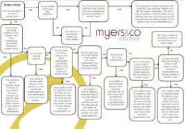 Probate Process Flow Chart Uk Solicitors Stoke On Trent Solicitors Staffordshire Myers