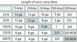 Appliance Amp Draw Chart Refrigerator Amp Draw How Many Amps Does A Refrigerator Take