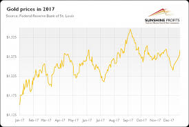 2018 Gold Price Chart The Gold Market In 2017 Mining Com