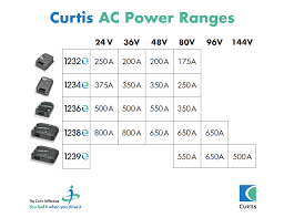 curtis instruments home ac power ranges png