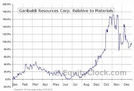 Ggi Stock Chart Garibaldi Resources Corp Tsxv Ggi V Seasonal Chart