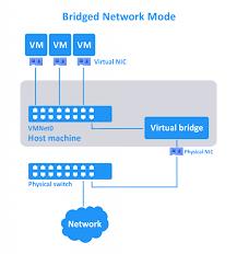 A Complete Comparison Of Vmware And Virtualbox